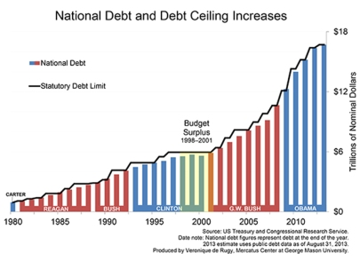 debt-limit-history-data-for-web-2013-updated-rjr-chart120large